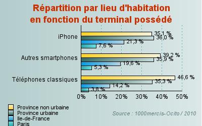 iphone lieux