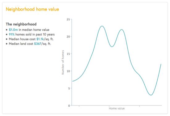 statistiques-immobilieres-quartier