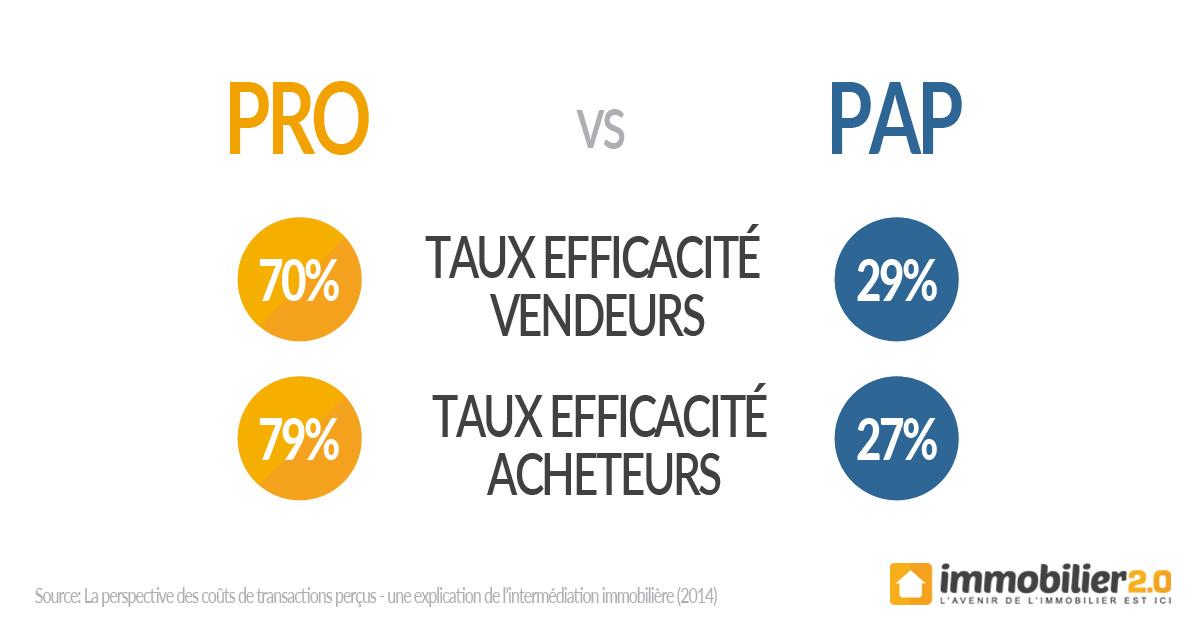 efficacite-pro-immobilier-vs-pap