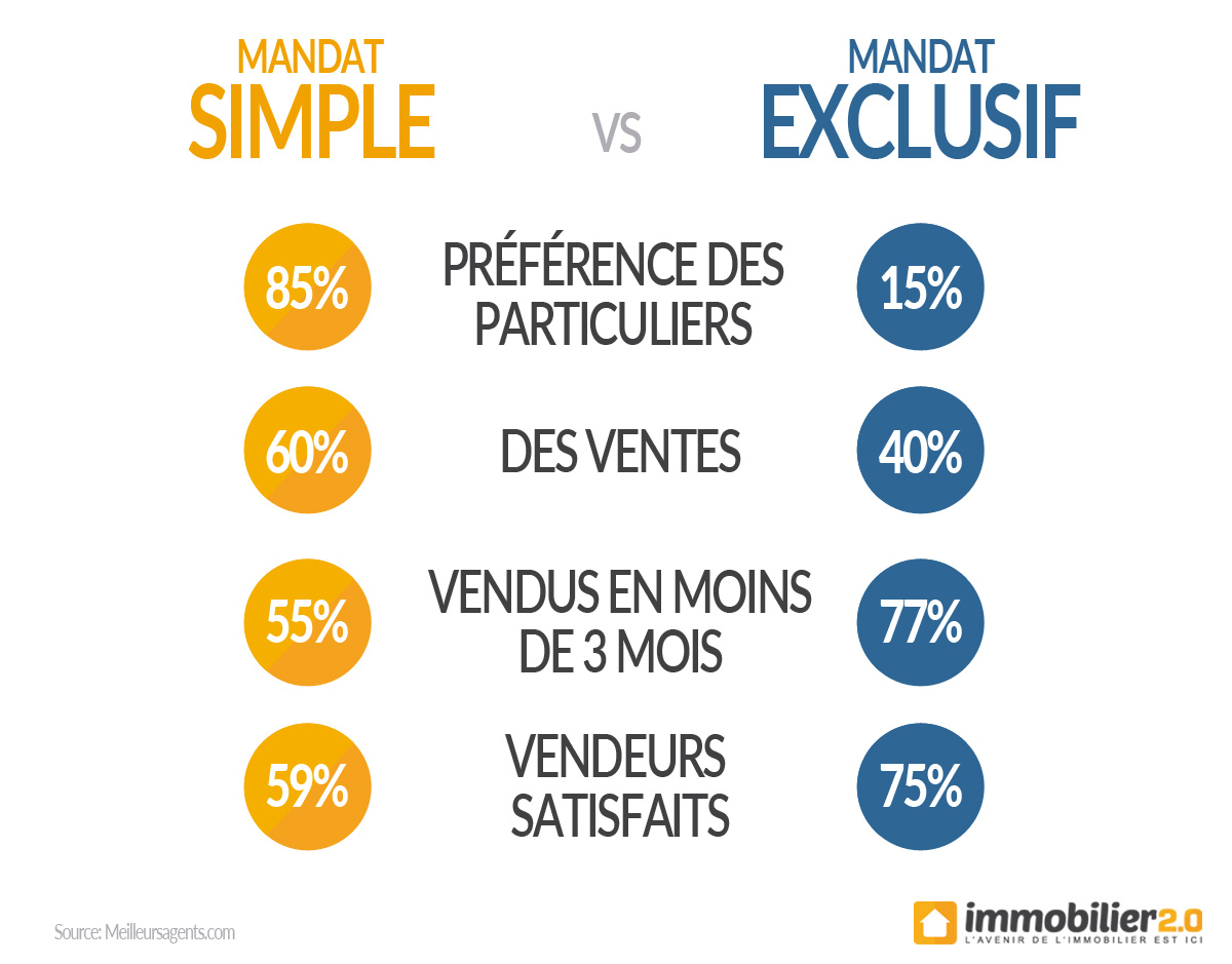 mandat-simple-vs-exclusif