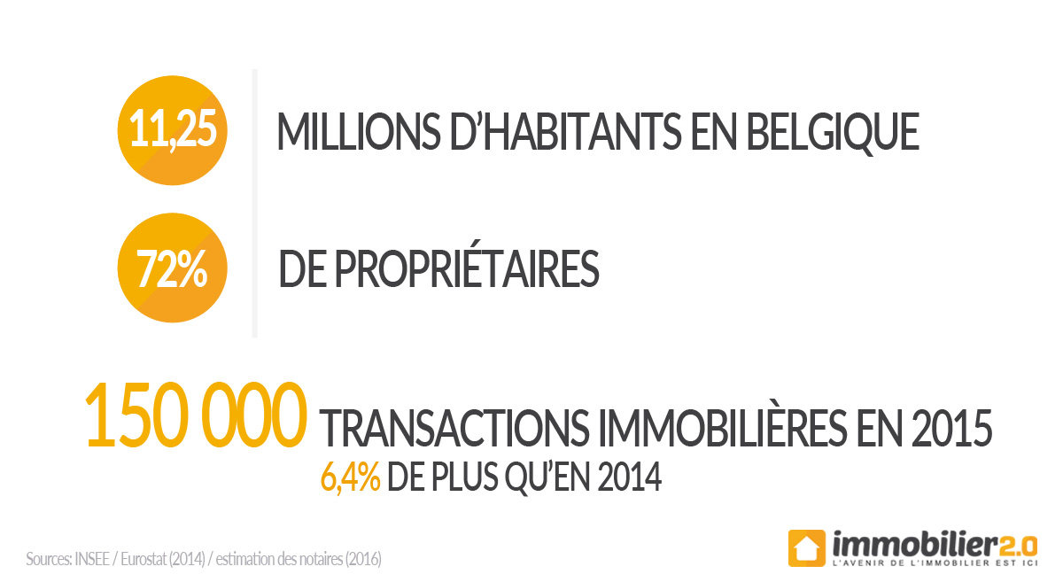 statistiques-belgique-immo2