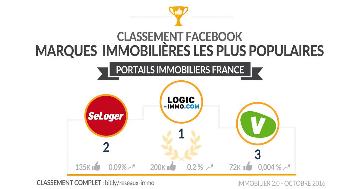 classement-facebook-portails-immo-france-octobre2016