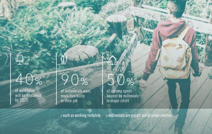 """Image tirée du """"guide ultime du coliving"""", rédigé par Outsite"""