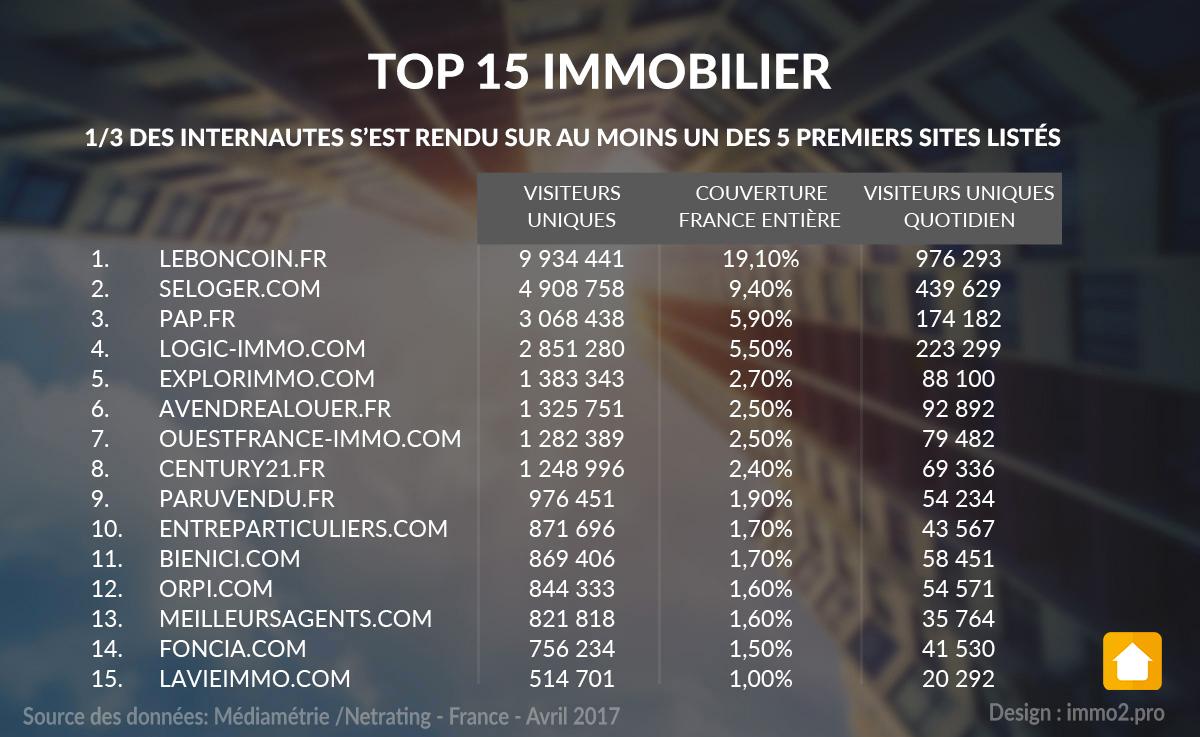 top-15-sites-portails-immo-mediametrie-2017-2