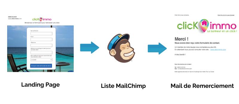 Mailchimp-01