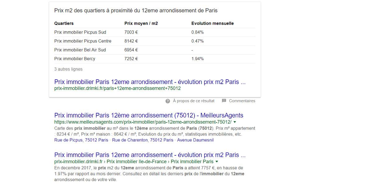 Google Richsnippet Illustration Gafa Immobilier