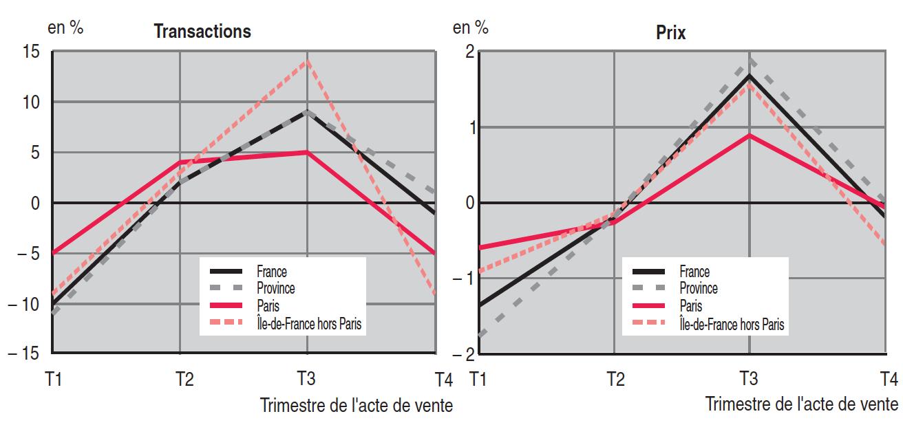 Graphique Saisonnalites Immobilier Insee