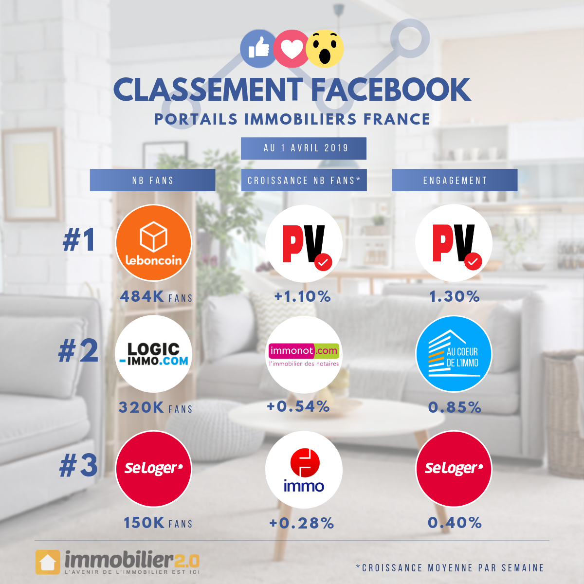 Classement Facebook Portails Immobiliers France Avril 2019
