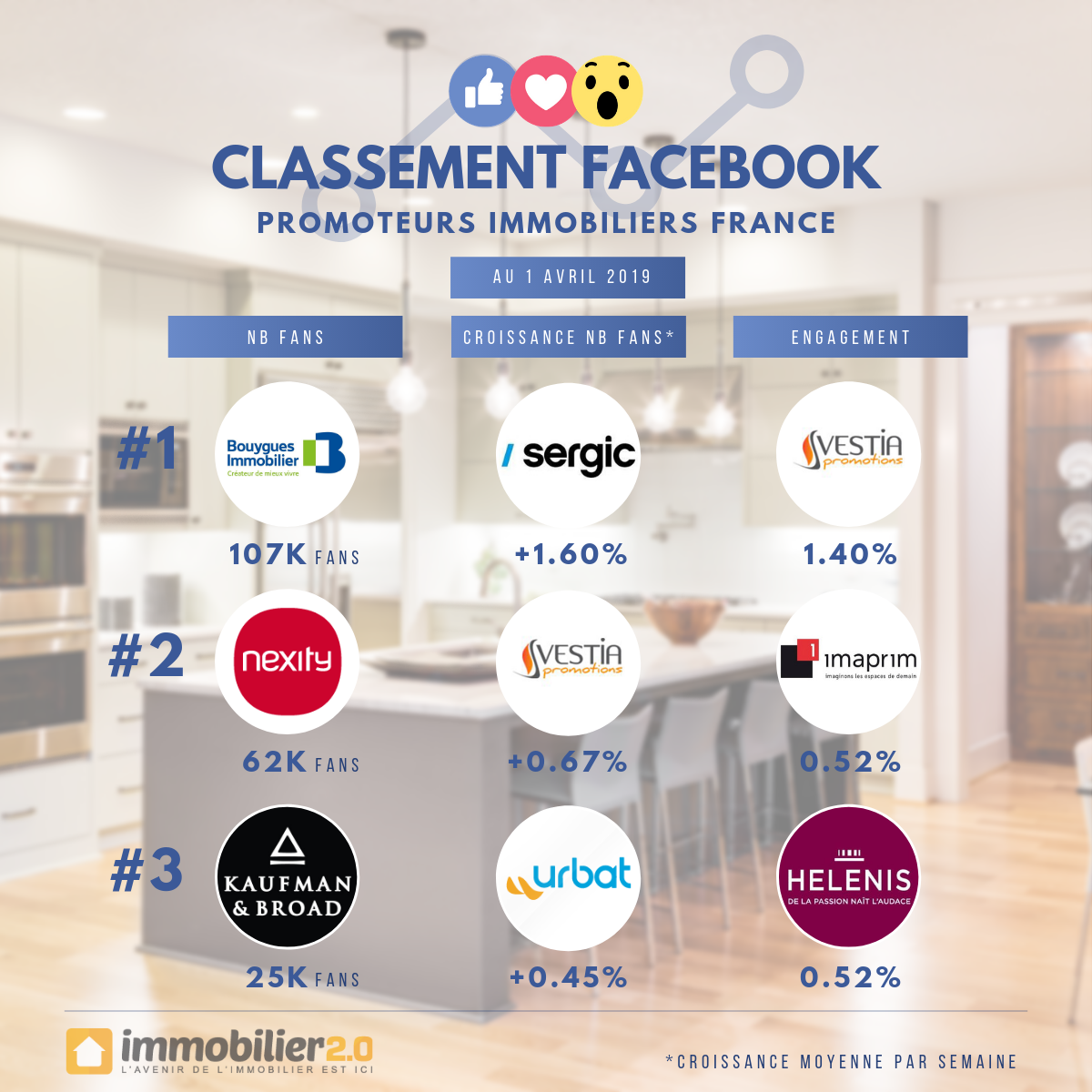 Classement Facebook Promoteurs Immobiliers France Avril 2019