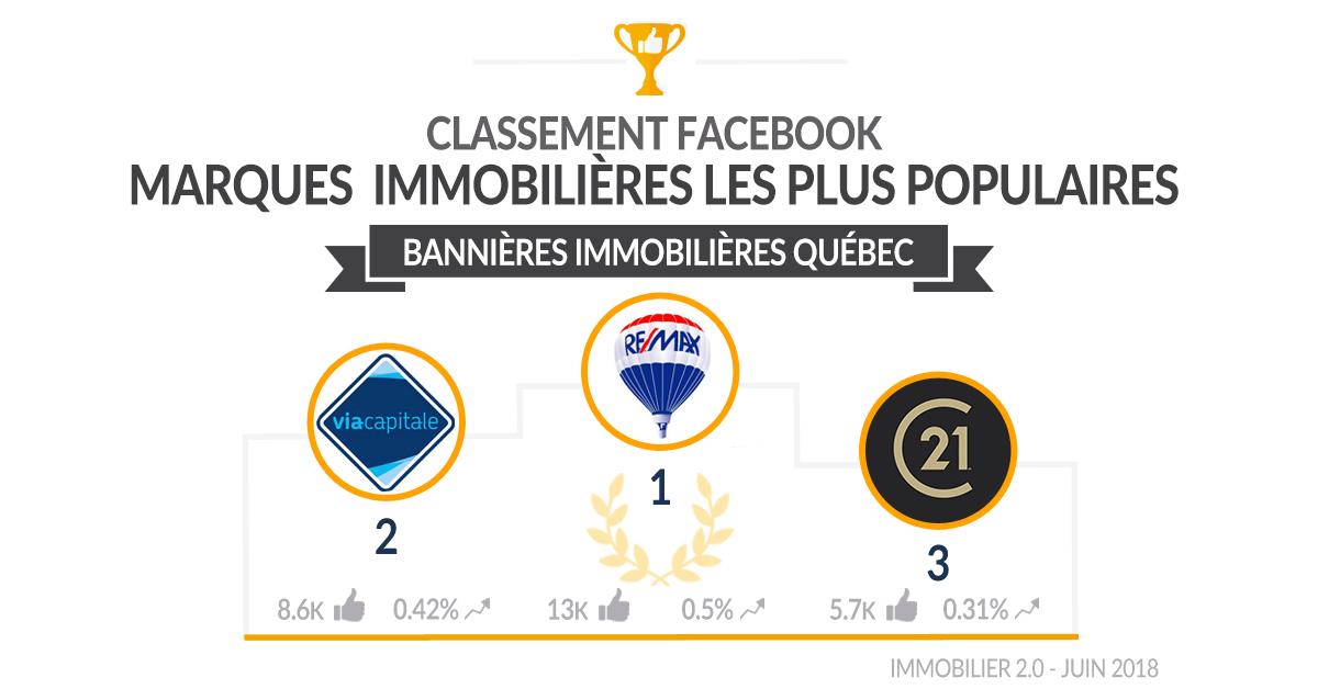 Classement Facebook Bannières Immobilieres Quebec