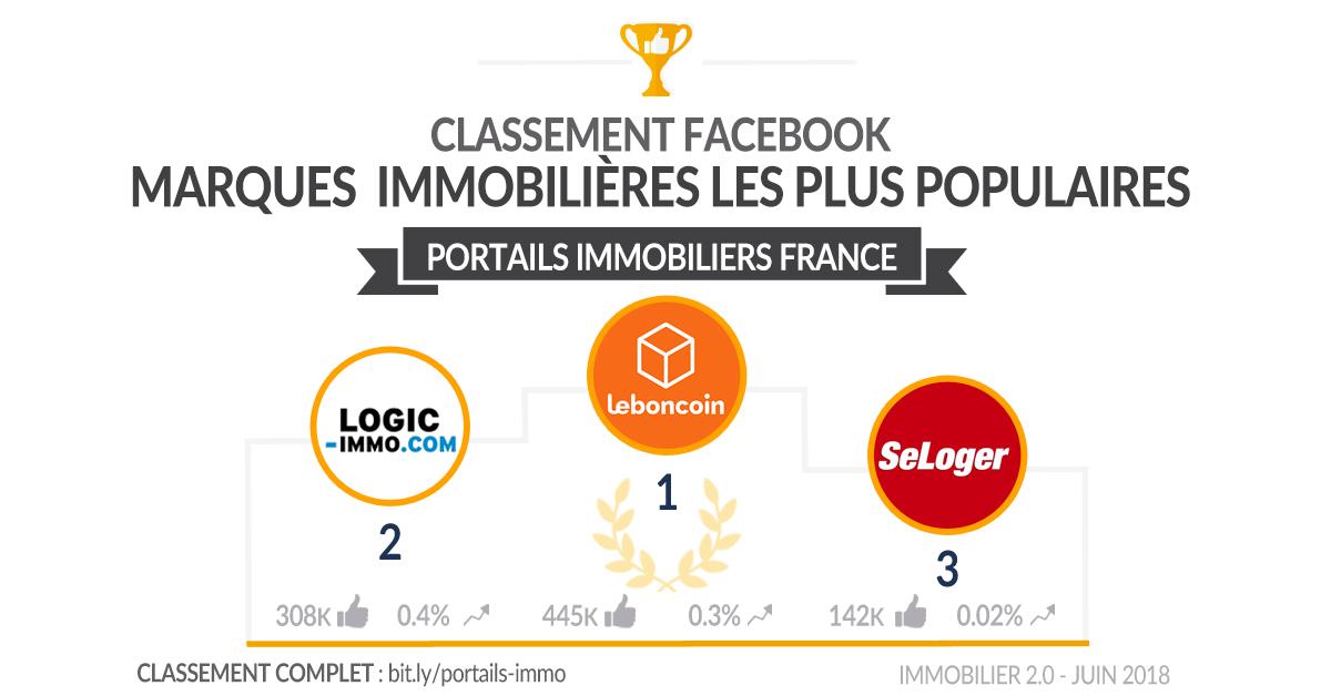 Classement Facebook Portails Immobiliers France
