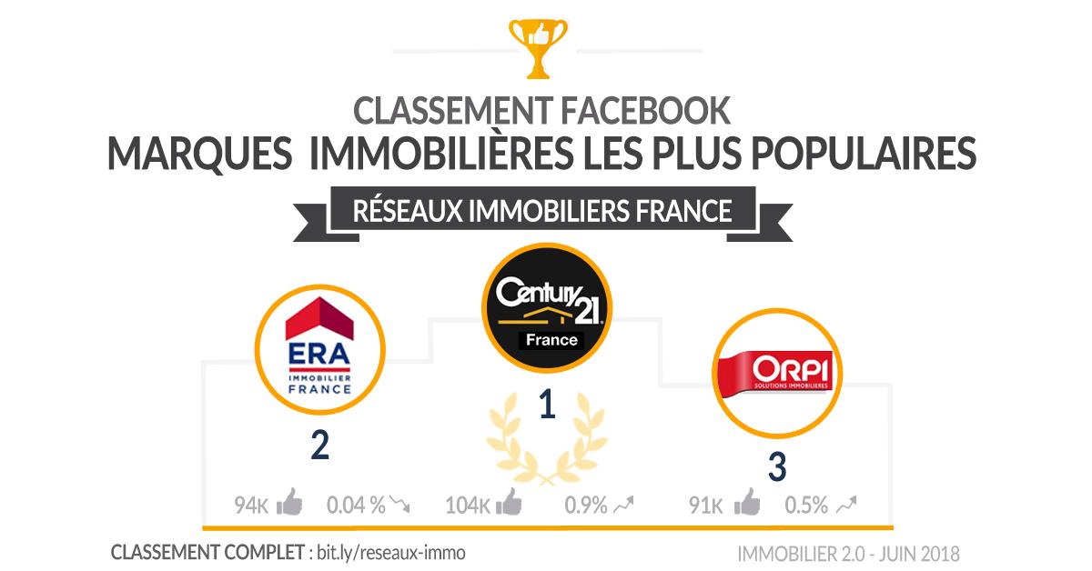 Classement Facebook Reseaux Immo France Juin 2018