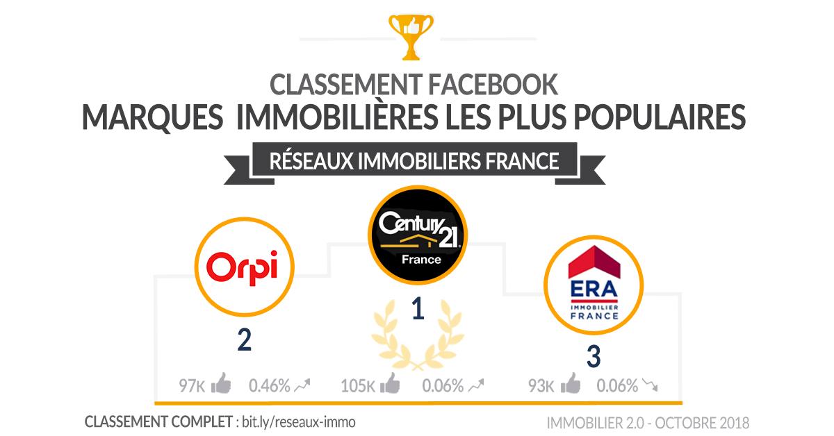 Classement Facebook Immobilier France Reseaux Octobre 2018