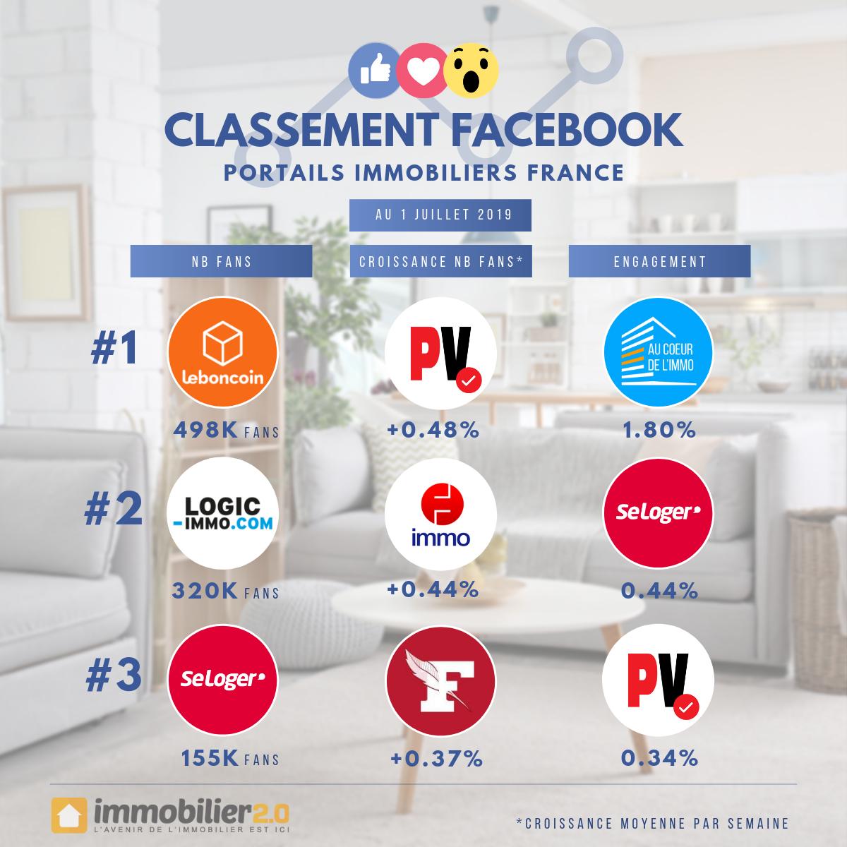 Classement Facebook Portails Immobiliers France Juillet 2019