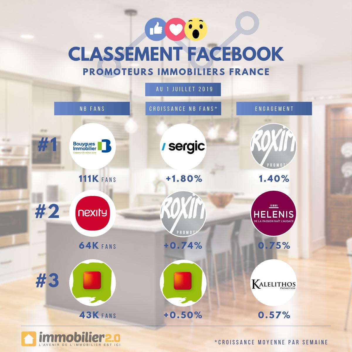 Classement Facebook Promoteurs Immobiliers France Juillet 2019