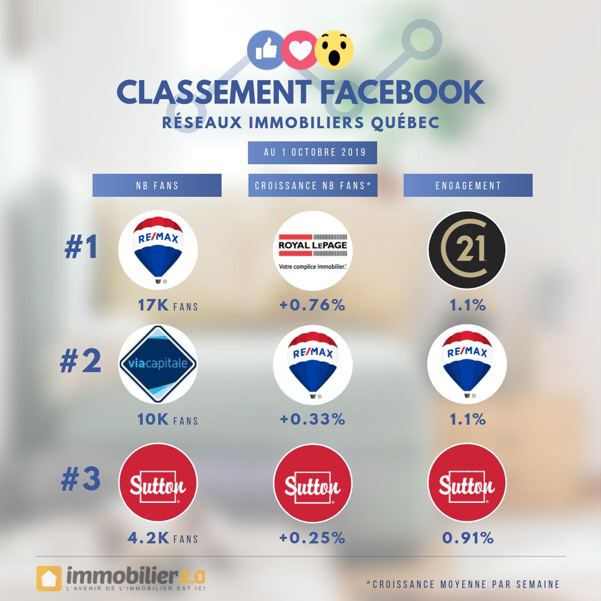 Classement Facebook Marques Immobiliers Quebec Octobre 2019