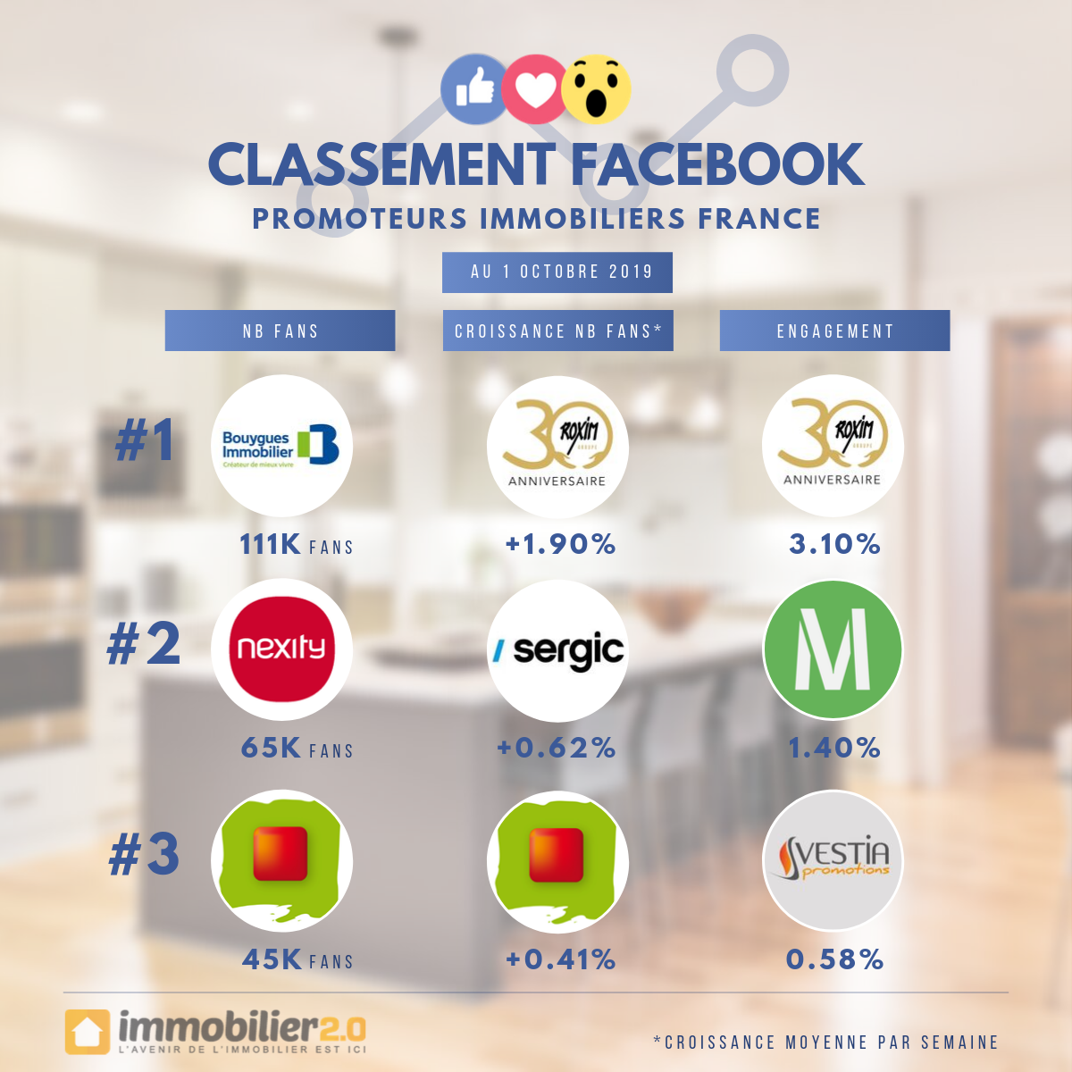 Classement Facebook Promoteurs Immobiliers France Octobre 2019