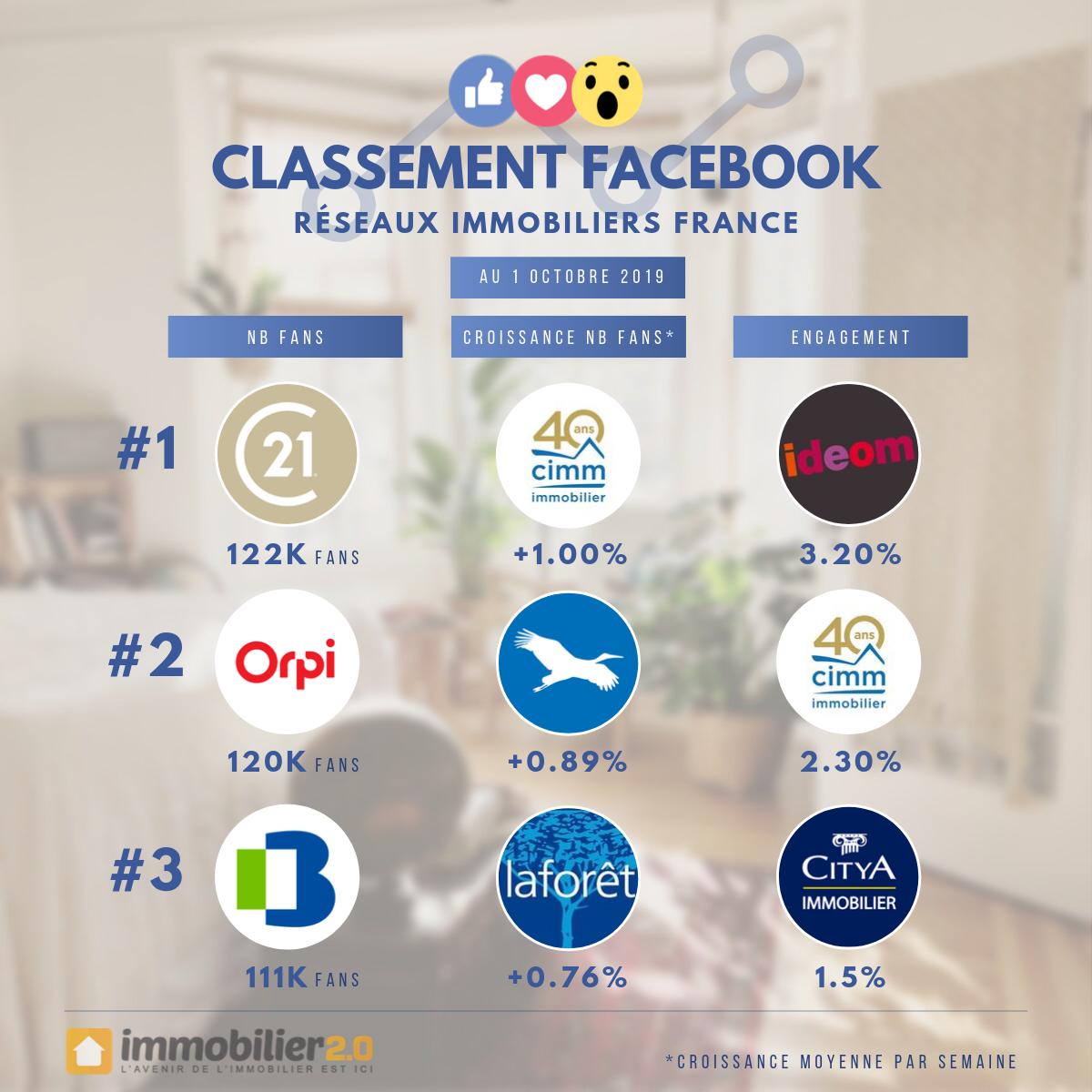 Classement Facebook Reseaux Immobiliers France Octobre 2019