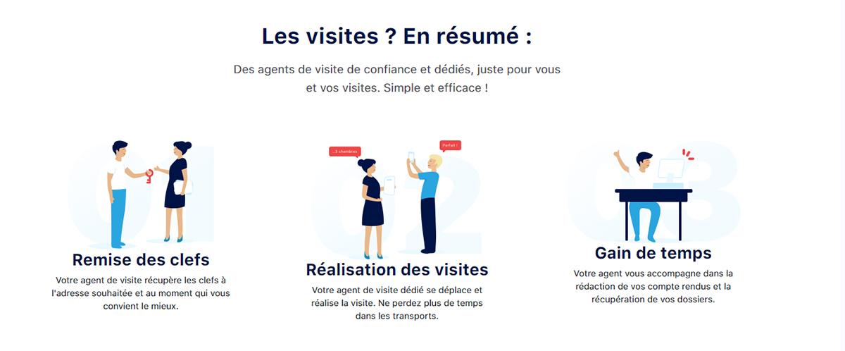 Flatsy Rendezvous En Ligne Startup Immobilier Gestion Visite