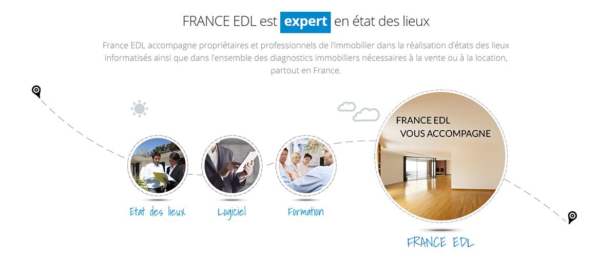 France Edl Etats Des Lieux Dematerialises Immobilier Technologie