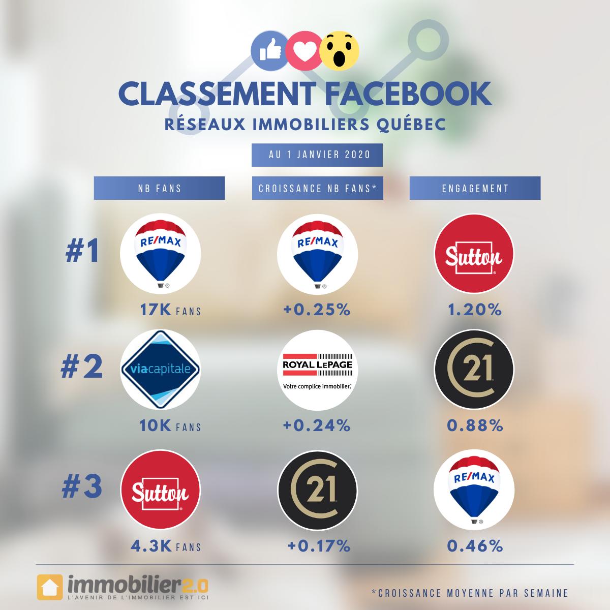 Classement Facebook Marques Immobiliers Quebec Janvier 2020