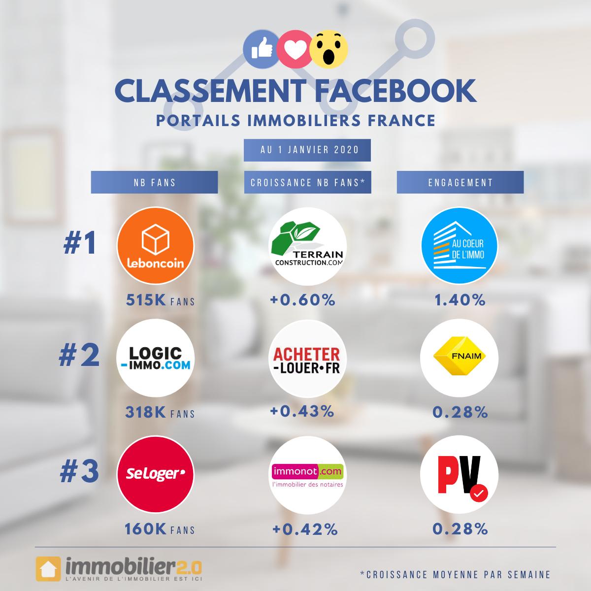 Classement Facebook Portails Immobiliers France Janvier 2020
