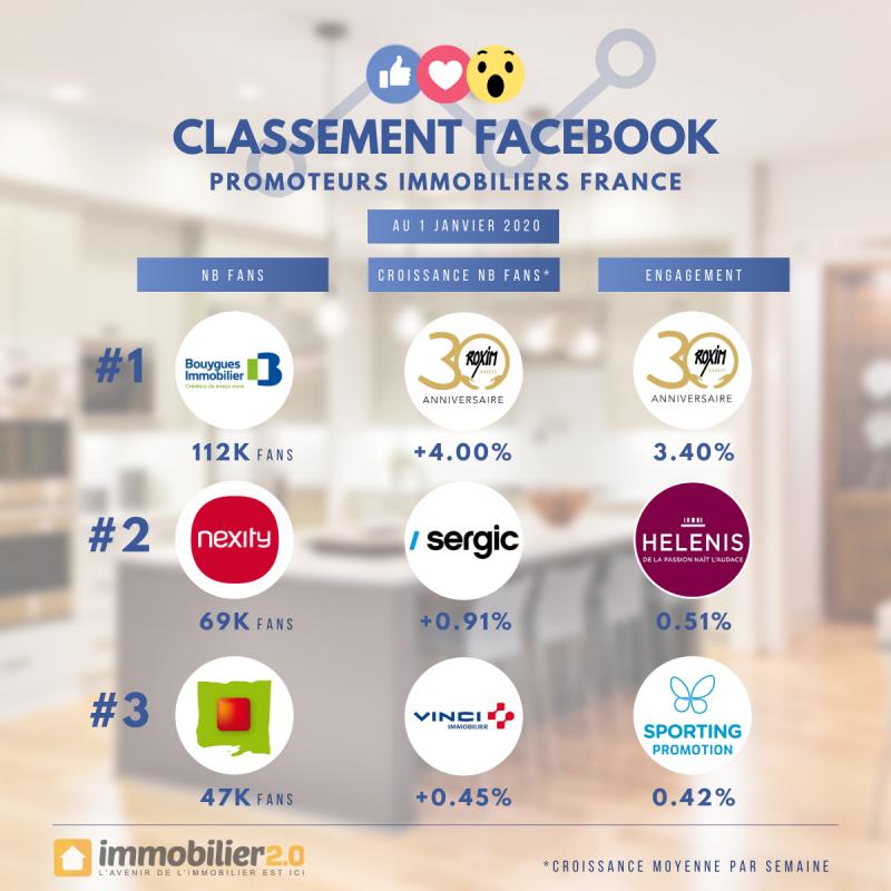 Classement Facebook Promoteurs Immobiliers France Janvier 2020
