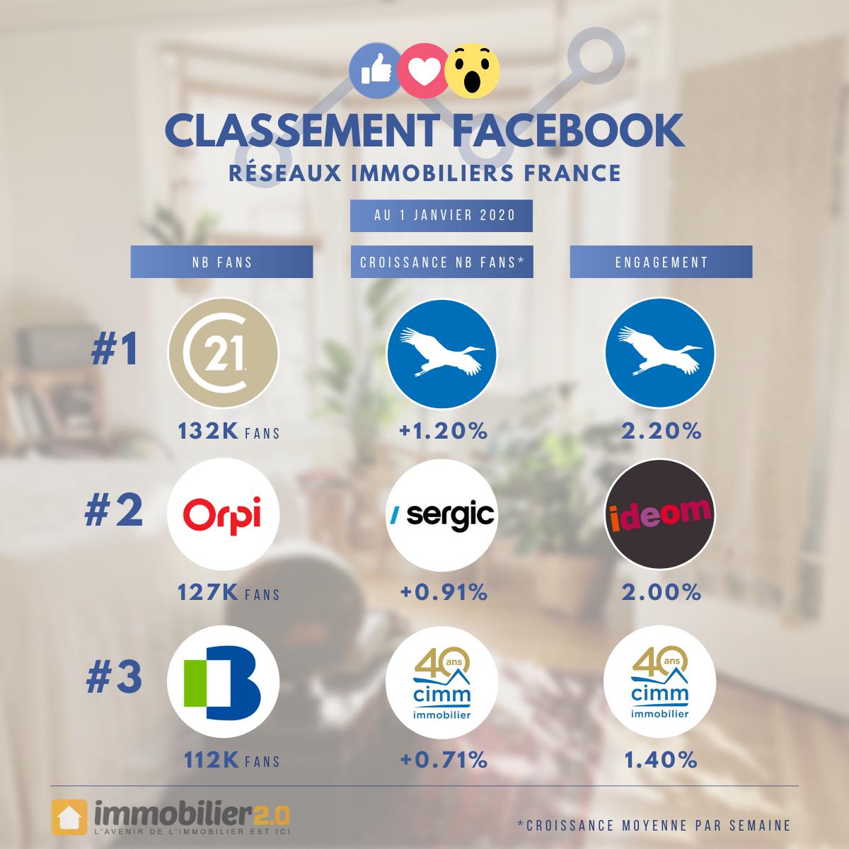 Classement Facebook Reseaux Immobiliers France Janvier 2020
