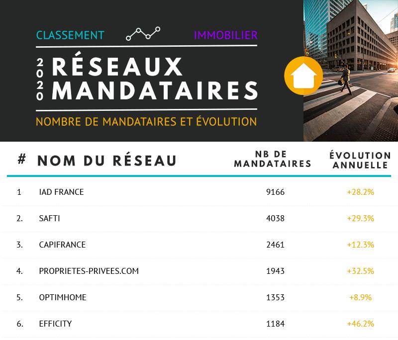 Classement Immobilier Reseaux Mandataires 2020 Extrait 1
